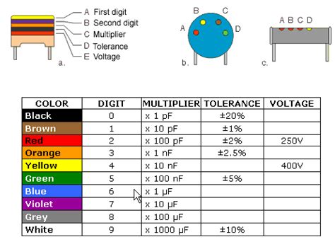 electroblocks (code condensatoren)