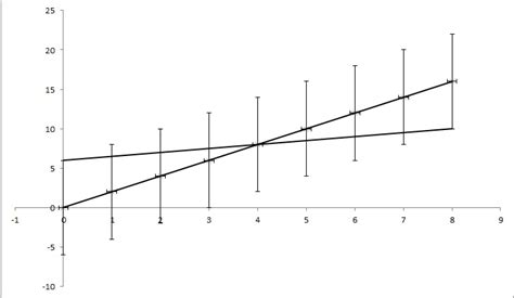 calculate uncertainty of linear regression slope based on data uncertainty cross validated