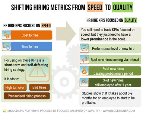Metrics For Hiring And Managing Employees Should Kpis For Hiring Be Focused On Speed Or Quality