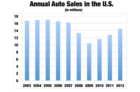 Tesla Model S Sales Figures Tesla Sales Figures 2014 Autos Post
