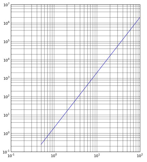 How To Make Graph Paper In Excel 2010 - how to plot semi log graph in excel 2010 how do you make