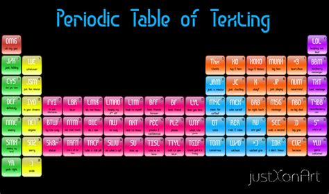 periodic table texting printable periodic table of texting by justxan on deviantart