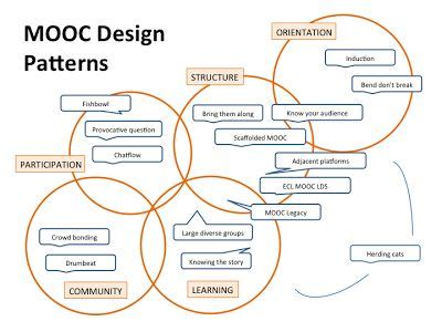 Design Pattern Coursera | 141 best images about e learning moocs on pinterest