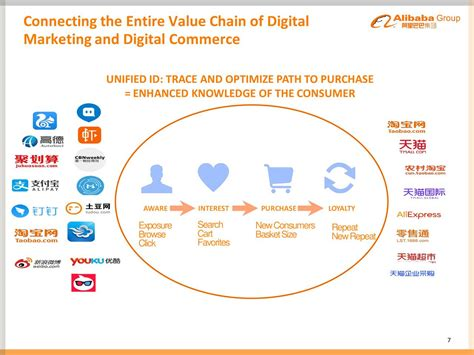 alibaba value chain alibaba group holding limited 2016 q2 results earnings