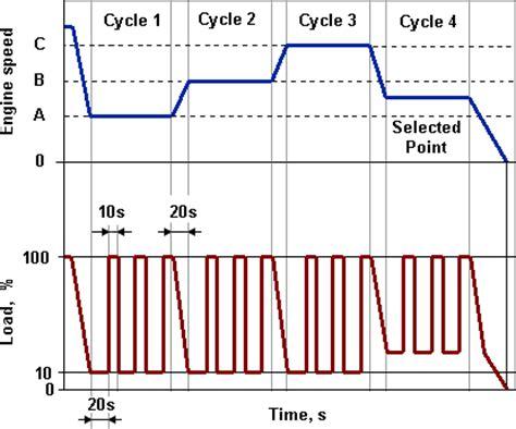 cicli testi emission test cycles european load response elr