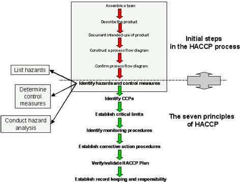 kitchen layout haccp haccp plan template how to write a haccp plan image