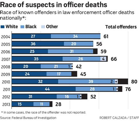 whites killed yearly in south for people who say police kills more whites than they do