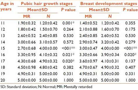 pubic hair comparisons in women pubic hair comparisons in effects of