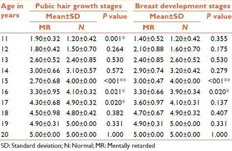 pubic hair comparisons in women growth breast development