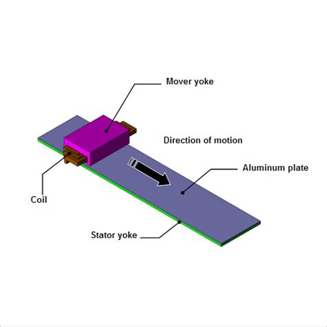 conclusion of linear induction motor 104 thrust analysis of a linear induction motor application catalog application