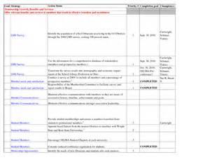 Plan Worksheet Template by 15 Best Images Of Goal Planning Worksheet Smart