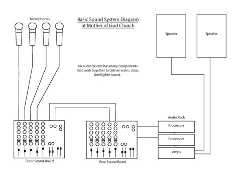 Attractive Sound System For Churches #3: Sound-System-Diagram.jpg