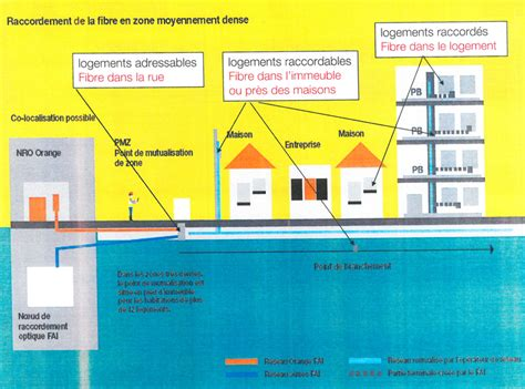 Raccordement Fibre Optique Maison 4757 by D 233 Ploiement De La Fibre Optique