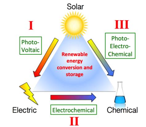 convert to solar energy research smith lab for solar energy conversion and storage