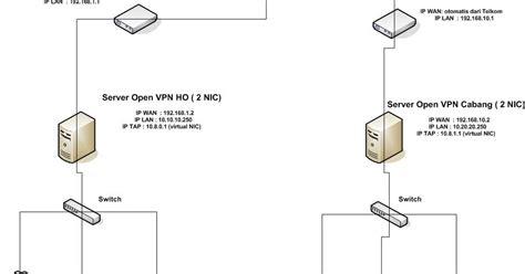 membuat openvpn linux indra pd blog cara membuat koneksi vpn dari kantor pusat
