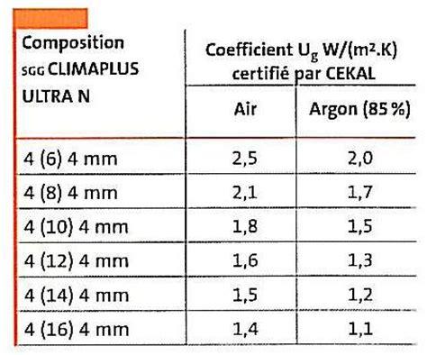 coefficient thermique vitrage qu est ce qu un double vitrage