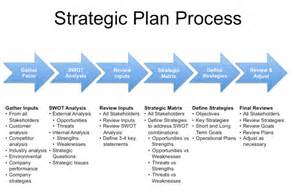 Strategic Business Planning Template by The New Iso 9001 2015 Strategic Planning Is Key To