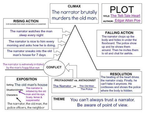 the necklace plot structure storyboard best free