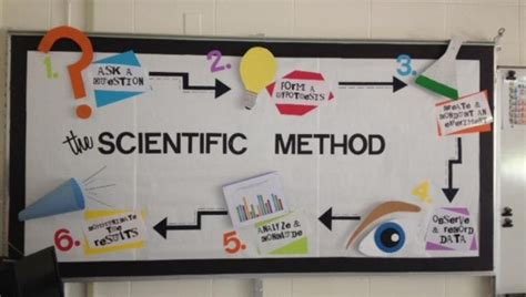 Science Room Decor by Decorating Your Classroom Ideas Science Room Ideas