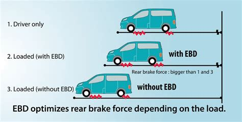electronic brake distribution explained usa auto