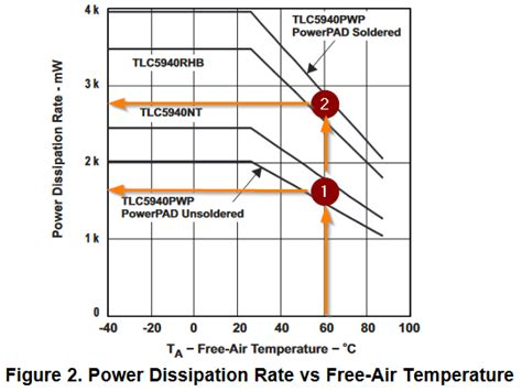 led resistor power dissipation how many led s can a tlc5940 16 channel led driver power electrical engineering stack exchange
