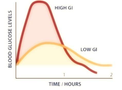 alimenti iperglicemici l indice glicemico alimentazione in equilibrio