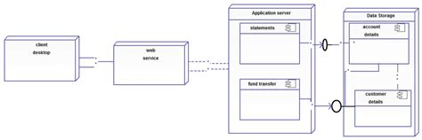 Deployment Diagram Templates To Visualize Systems Creately Blog Banking System Template