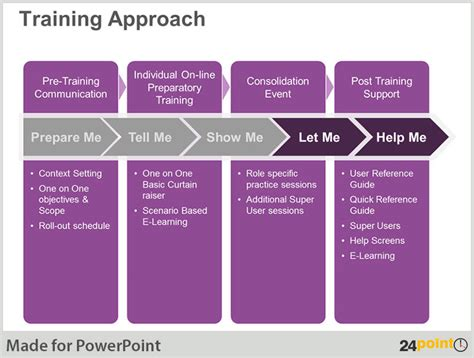 powerpoint templates for training keep your training sessions engaged by using poweroint