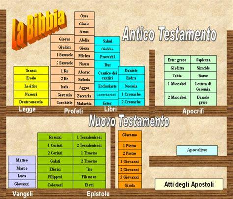 antico testamento pdf riflessioni culturali i quattro elementi della bibbia