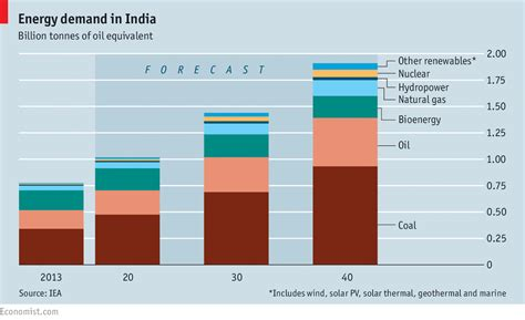 Demand In Us Mba In India by Energy Demand In India