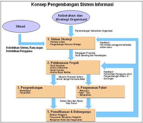 materi desain dan struktur organisasi management information system tahap tahap pengembangan