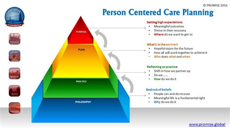 person centered care planing