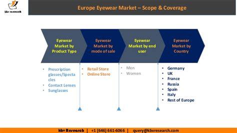 europe eyewear market