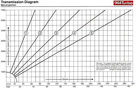 diagram to show ratios 944 forum 944 turbo gear ratio diagram