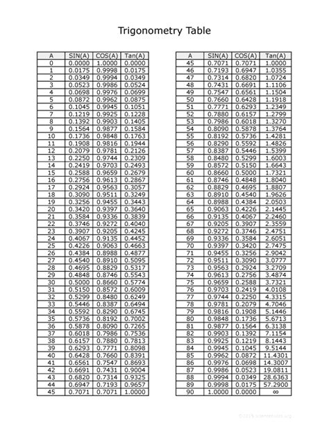 tangent table downloadable trig table pdf