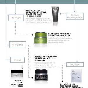 Sephora Detox Brightening by Sephora Glossy Skinstant Detox