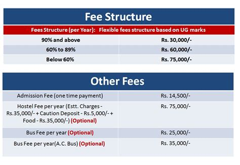 Crescent College Mba Fee Structure fee structure for mca programmes deemed in