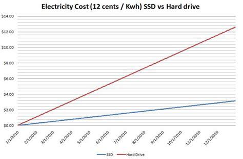 Hardisk V ssd vs drives on your electric bill