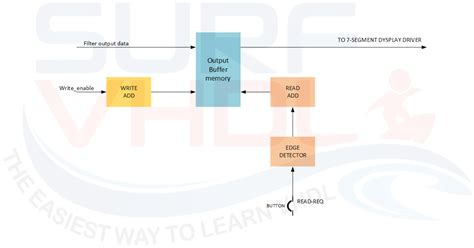 vhdl test bench test benches in vhdl 28 images how to realize a fir test bench in fpga surf vhdl
