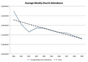 Church attendance statistics 2013 myideasbedroom com
