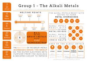 quot element infographics the alkali metals quot posters by