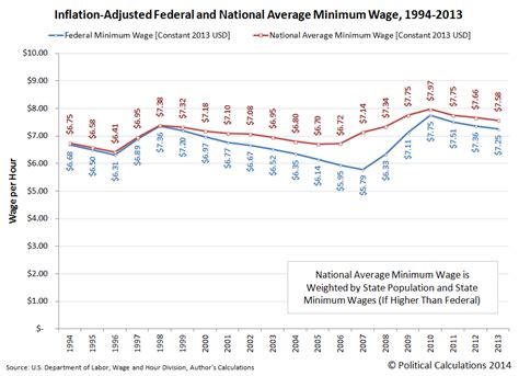 calculate minimum wage political calculations twenty years of the u s minimum wage