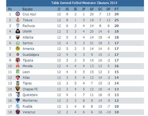 Calendario Dela Liga Mexicana 2015 Tabla De Posiciones Torneo 2016 Calendar Template 2016