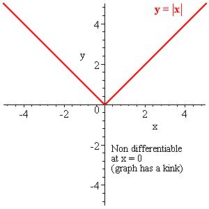 slope not defined calculus continuous discontinuous differential and non