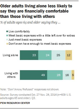 how to say comfortable older adults living alone less likely to say they are