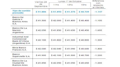 dolar venta banco nacion d 243 lar hoy 01 de octubre en argentina banco naci 243 n peso