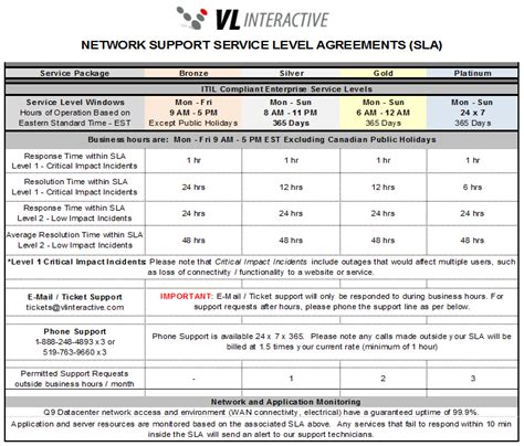 cloud service level agreement template managed hosting service level agreement