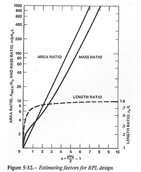 section 32 settlement the mass ratio is the ratio of rpl tube mass to the mass
