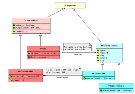 diagramme de classe composition agrgation composition avec delphi