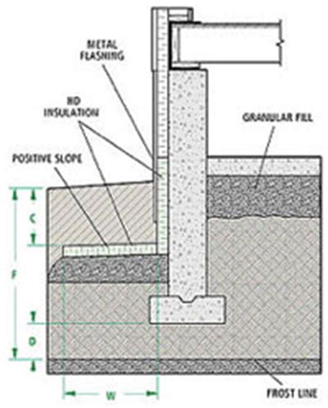 Types Of Home Foundations by Below Grade Foundations Eps Industry Alliance